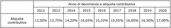 aliquota contributiva enasarco 2012-2020