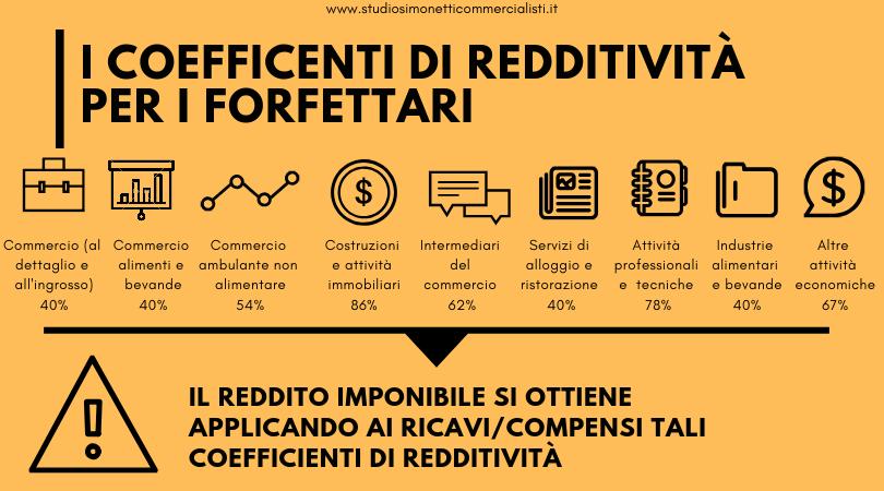 I coefficienti di redditività per il regime forfettario