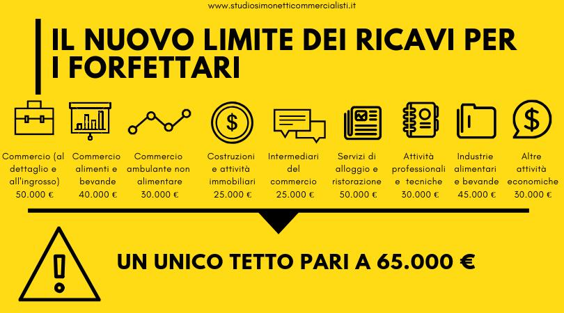 Il nuovo limite a 65000 euro per i forfettari nell'anno 2019