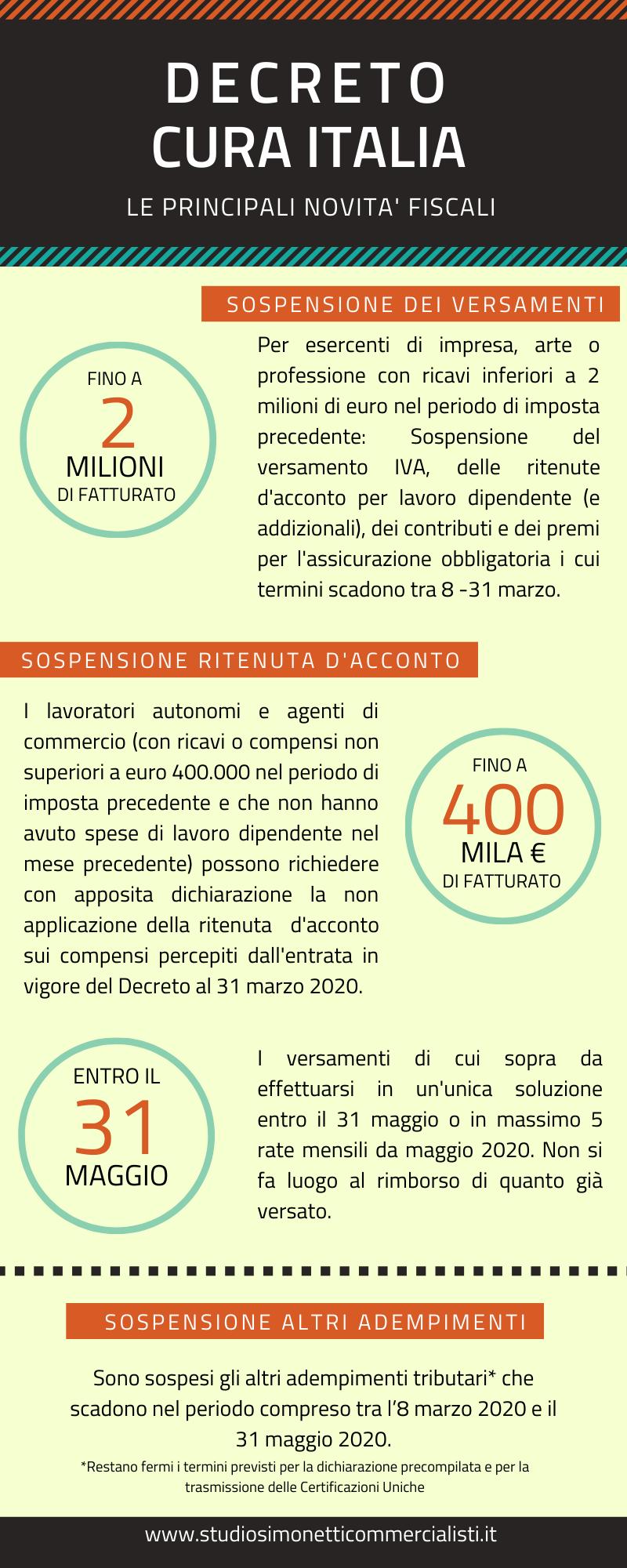 Scopri tutte le novità del decreto Cura Italia