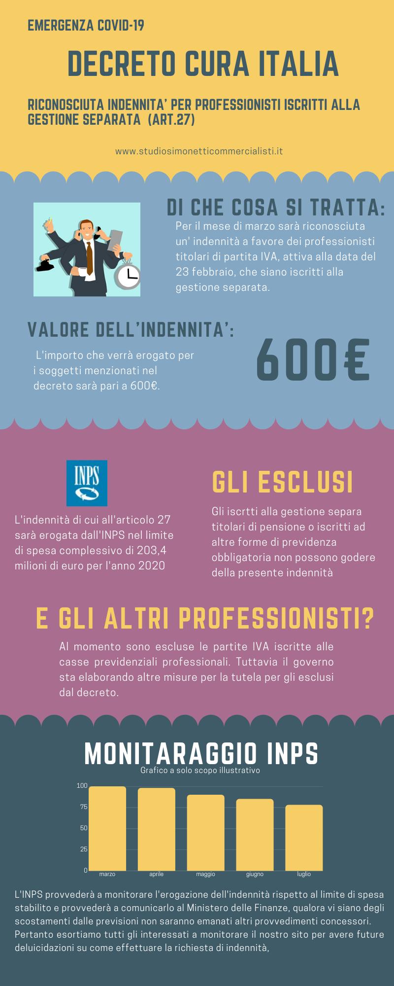 DECRETO-LEGGE 17 marzo 2020, n. 18: indennità di 600 euro per i professionisti