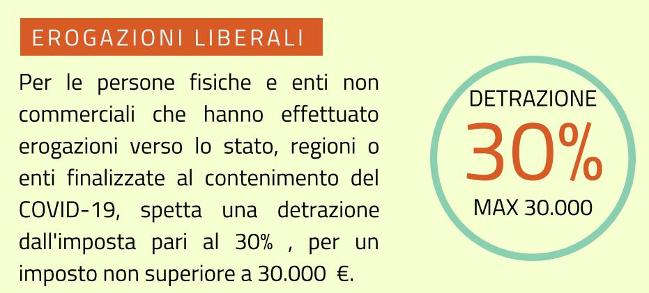 Erogazioni liberali e donazioni con una detrazione di imposta al 30%